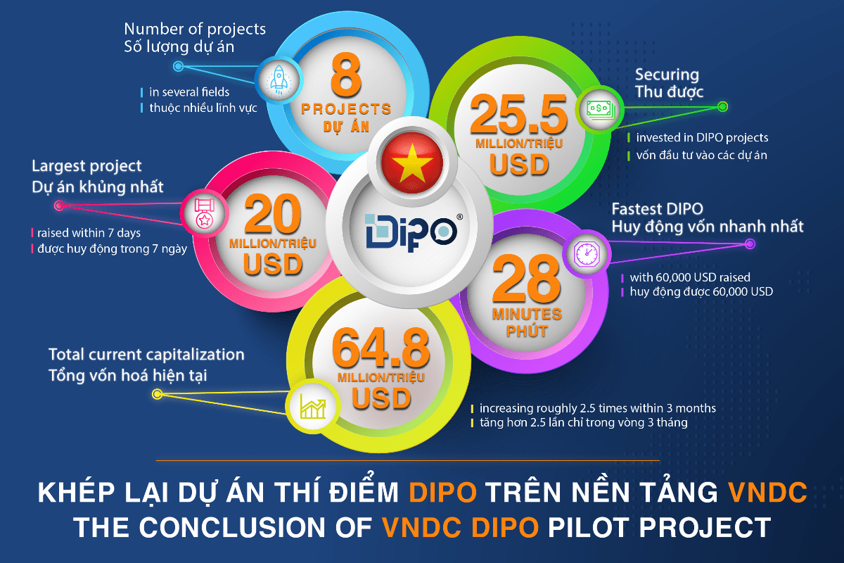 LiveTrade to conclude the VNDC DIPO pilot project